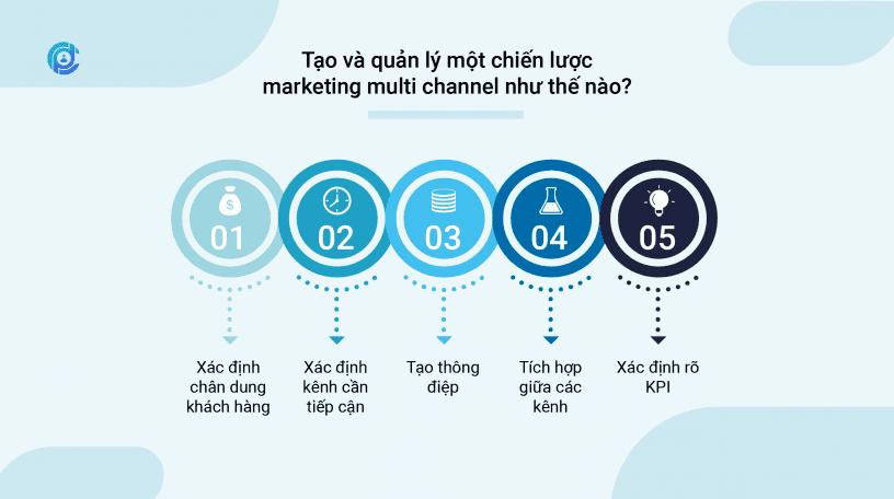 Tạo và quản lý một chiến lược marketing multi channel như thế nào?
