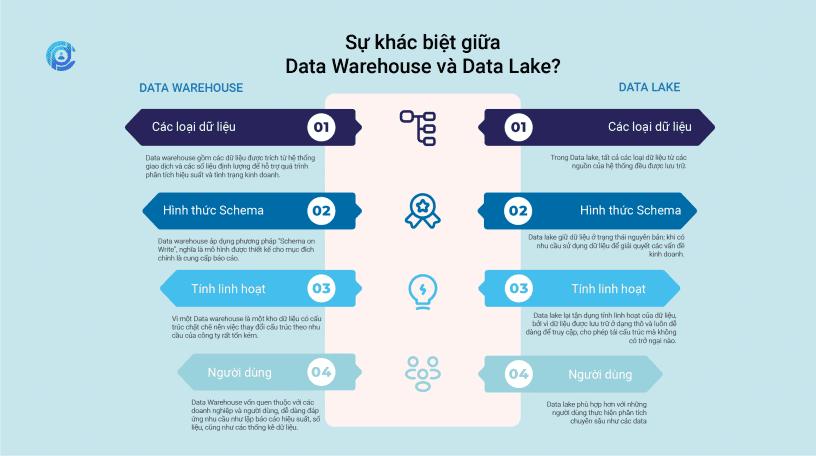 Sự khác biệt giữa Data Warehouse và Data Lake