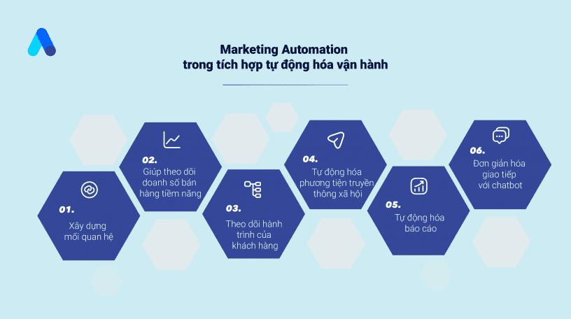 Marketing_automation_trong_tich_hop_tu_dong_hoa_van_hanh