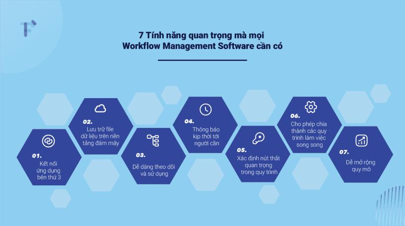 7-tinh-nang-quan-trong-cua-workflow-management-software