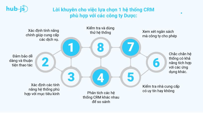Loi_khuyen_cho_viec_lua_chon_1_he_thong_CRM_phu_hop_voi_cac_cong_ty_nganh_Duoc