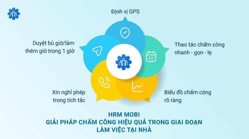 HRM_Mobi_giai_phap_cham_cong_hieu_qua_trong_giai_doan_lam_viec_tai_nha