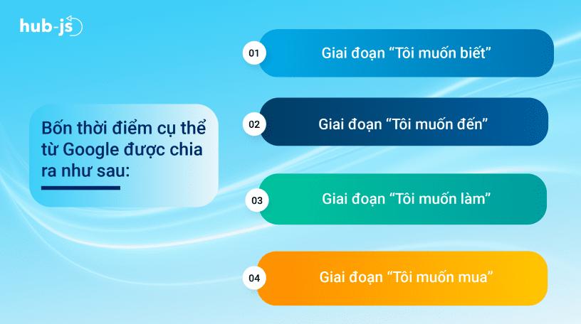 4_thoi_diem_cu_the_tu_Google