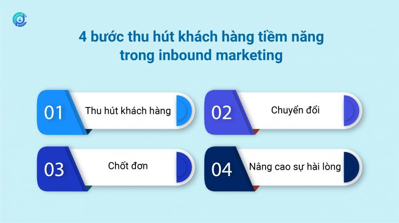 4_buoc_thu_hut_khach_hang_tiem_nang_trong_inbound_marketing