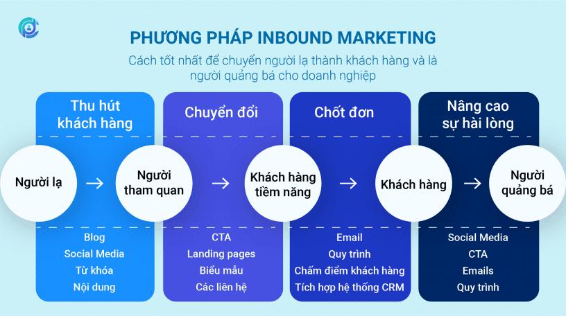 Phuong_phap_inbound_marketing