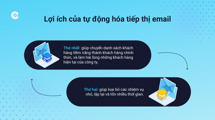 Loi_ich_cua_tu_dong_hoa_tiep_thi_bang_email