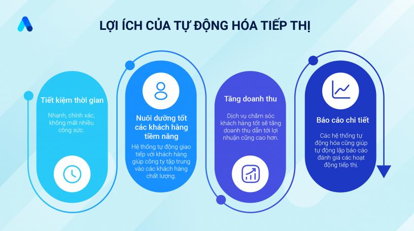 Loi_ich_cua_tu_dong_hoa_tiep_thi