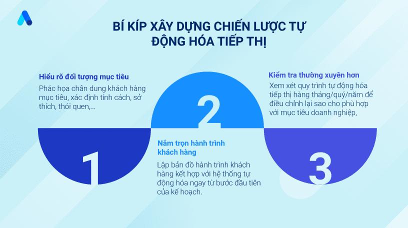Bi_kip_xay_dung_chien_luoc_tu_dong_hoa_tiep_thi