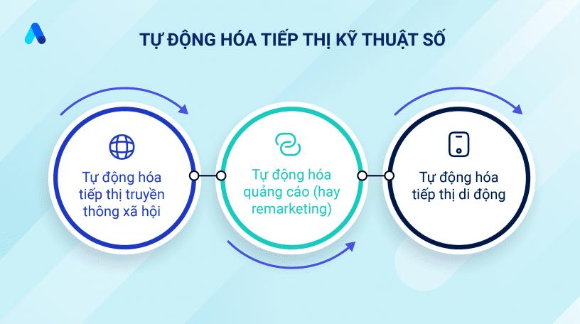 Tu_dong_hoa_tiep_thi_ky_thuat_so