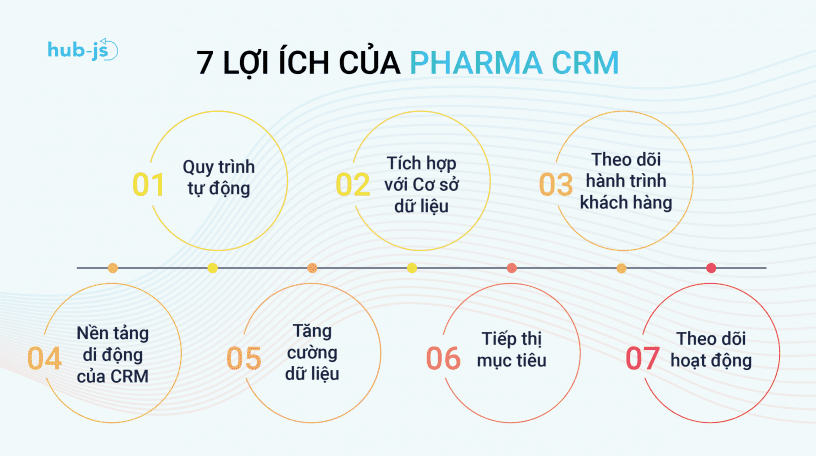 7_loi_ich_cua_ung_dung_Pharma_CRM